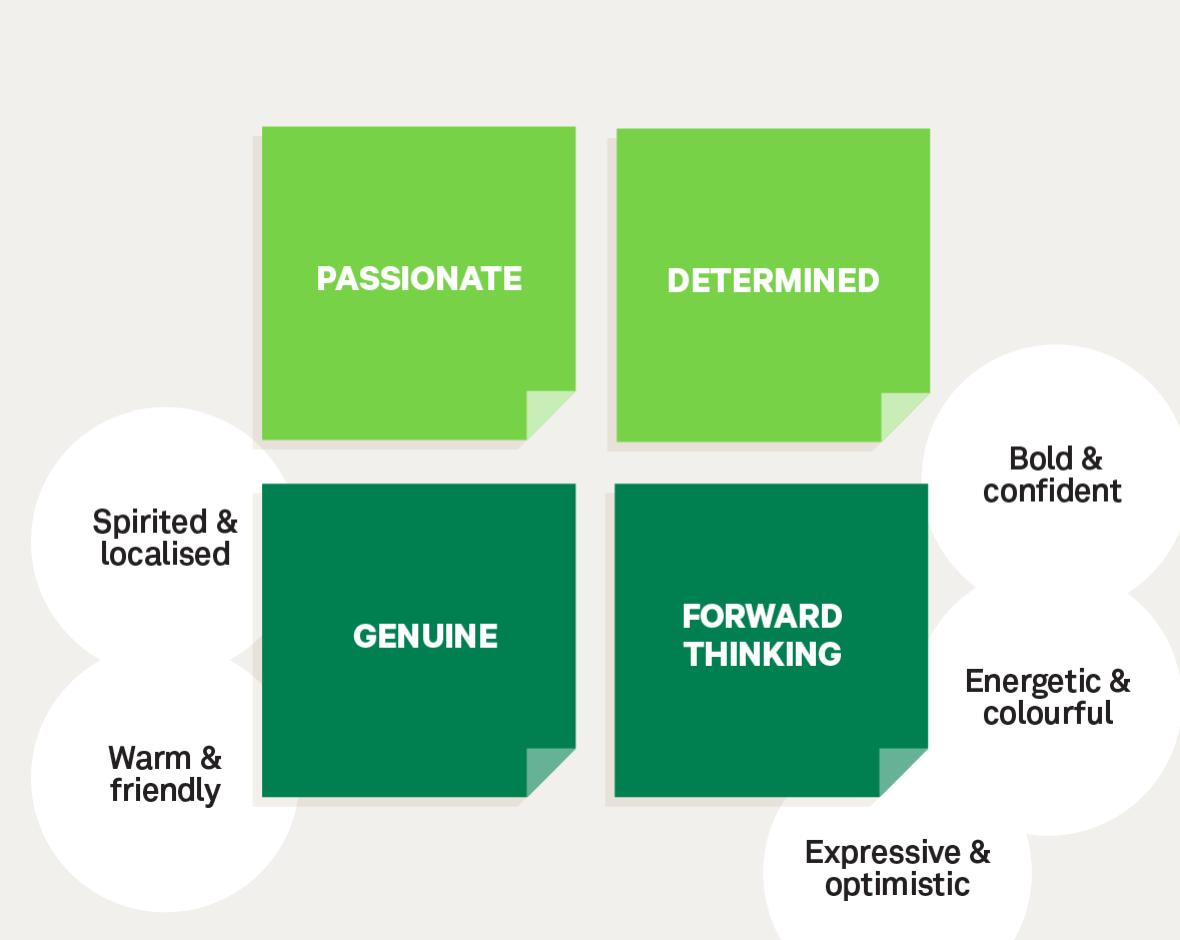Diagram exploring TAFE Gippsland's brand tone
