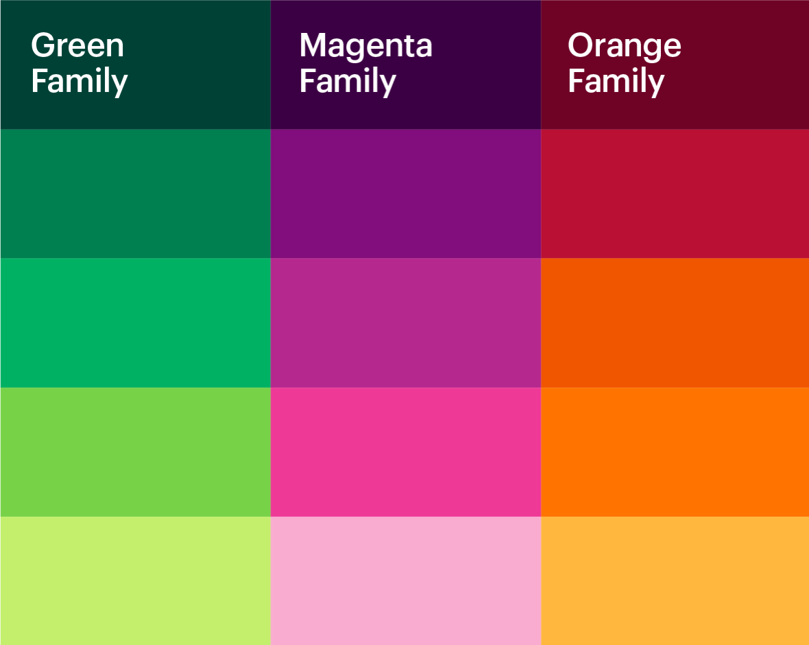 The three colour families – Green, Magenta and Orange